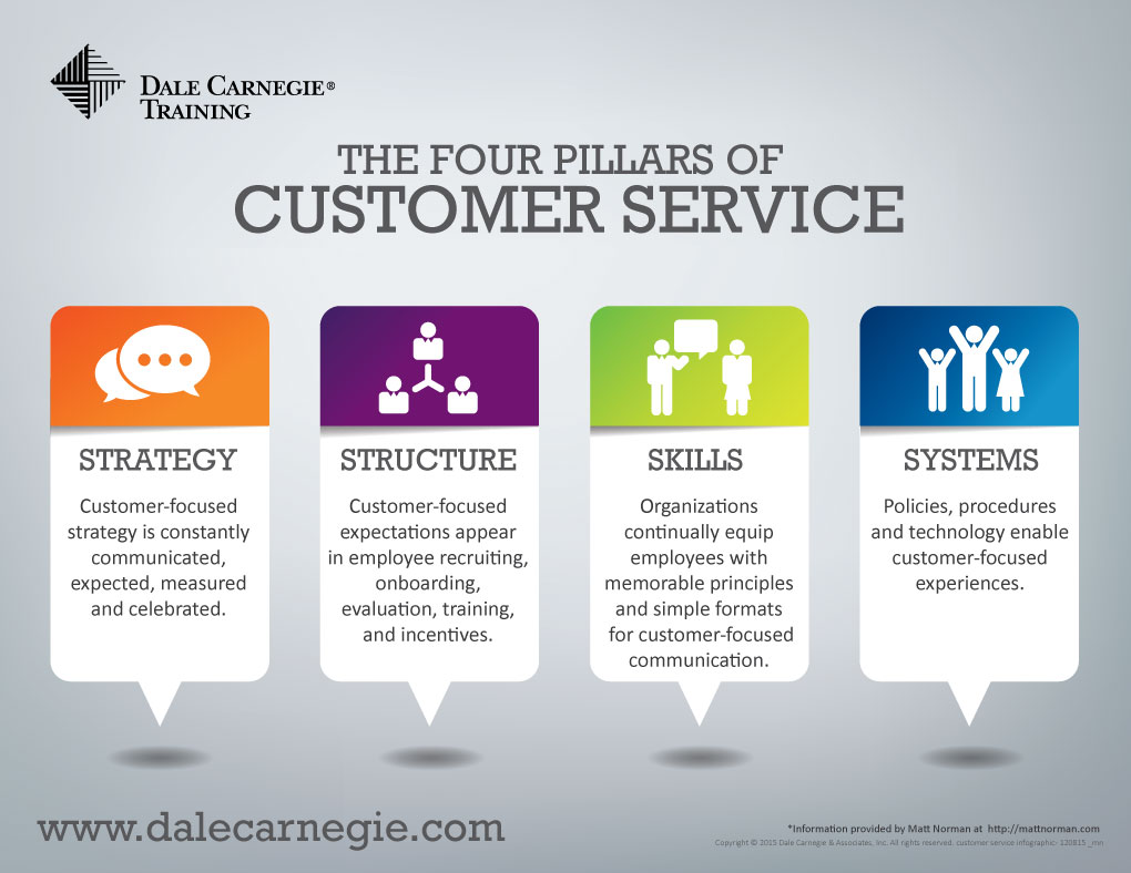 customer-service-infographic---120815-_mn for web